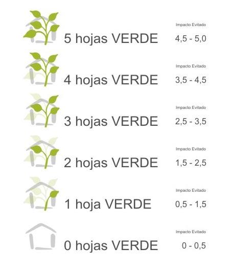 Niveles de la Certificación Verde